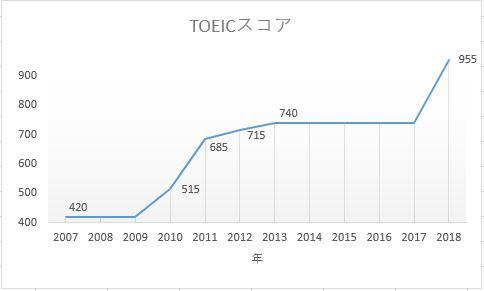 TOEICスコアの伸び,成長記録,伸び悩み,