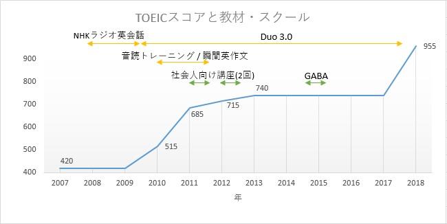 TOEICスコアの推移,TOEICスコアの折れ線グラフ