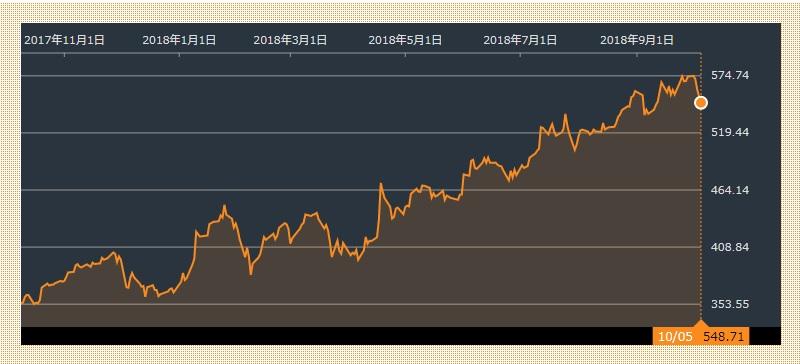 インテュイティブサージカルの株価,年初来高値