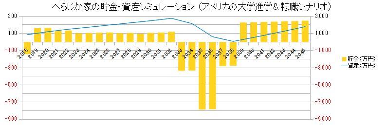アメリカの大学進学と親の転職の場合の資産シミュレーショングラフ